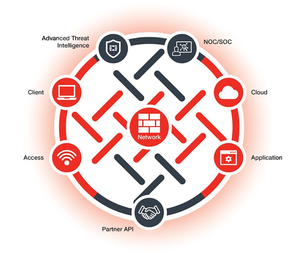 The-Security-Fabric-Overview-Fortinet