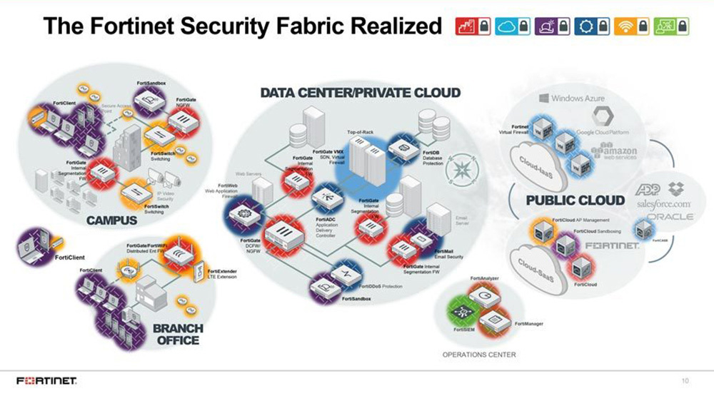 The-Fortinet-Security-Fabric-Realized