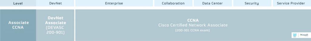 Cisco-Certification-And-Training-Program-Portfolio-2.0-Associate-Level