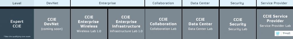 Cisco-Certification-And-Training-Program-Portfolio-2.0-Expert-Level