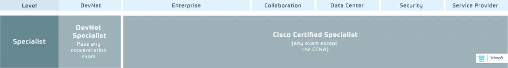 Cisco-Certification-And-Training-Program-Portfolio-2.0-Specialist-Level